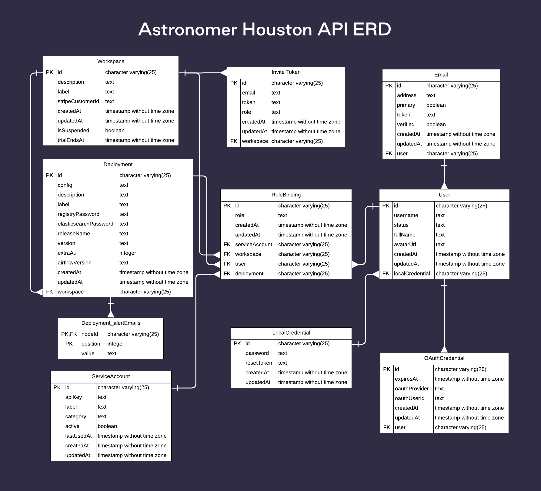 Houston ERD