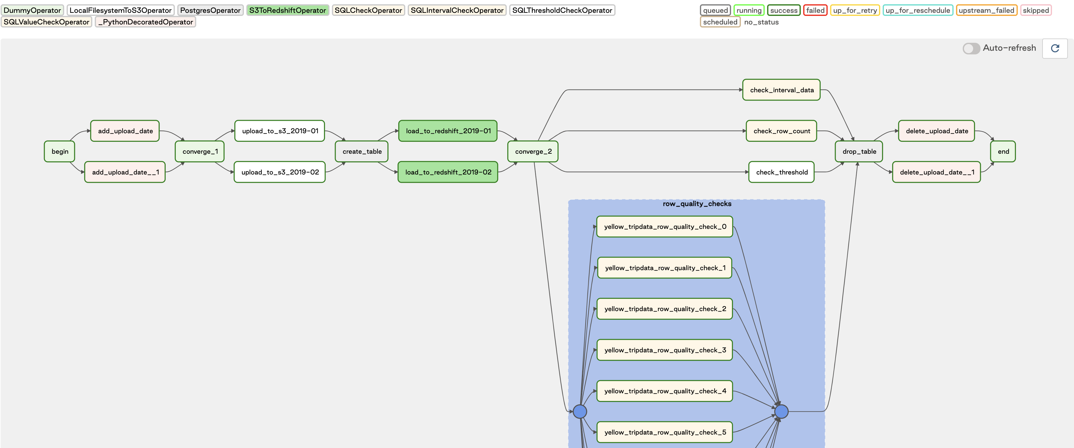 An example DAG showing data quality checks as part of a pipeline.