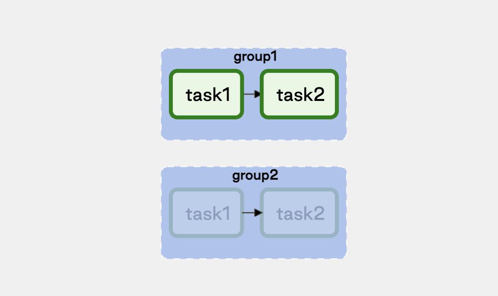 Dynamic Task Group