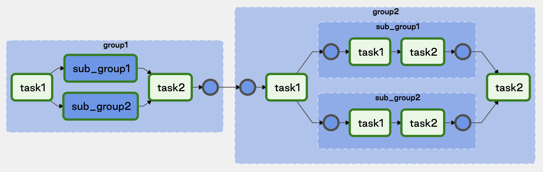 Nested Task Groups