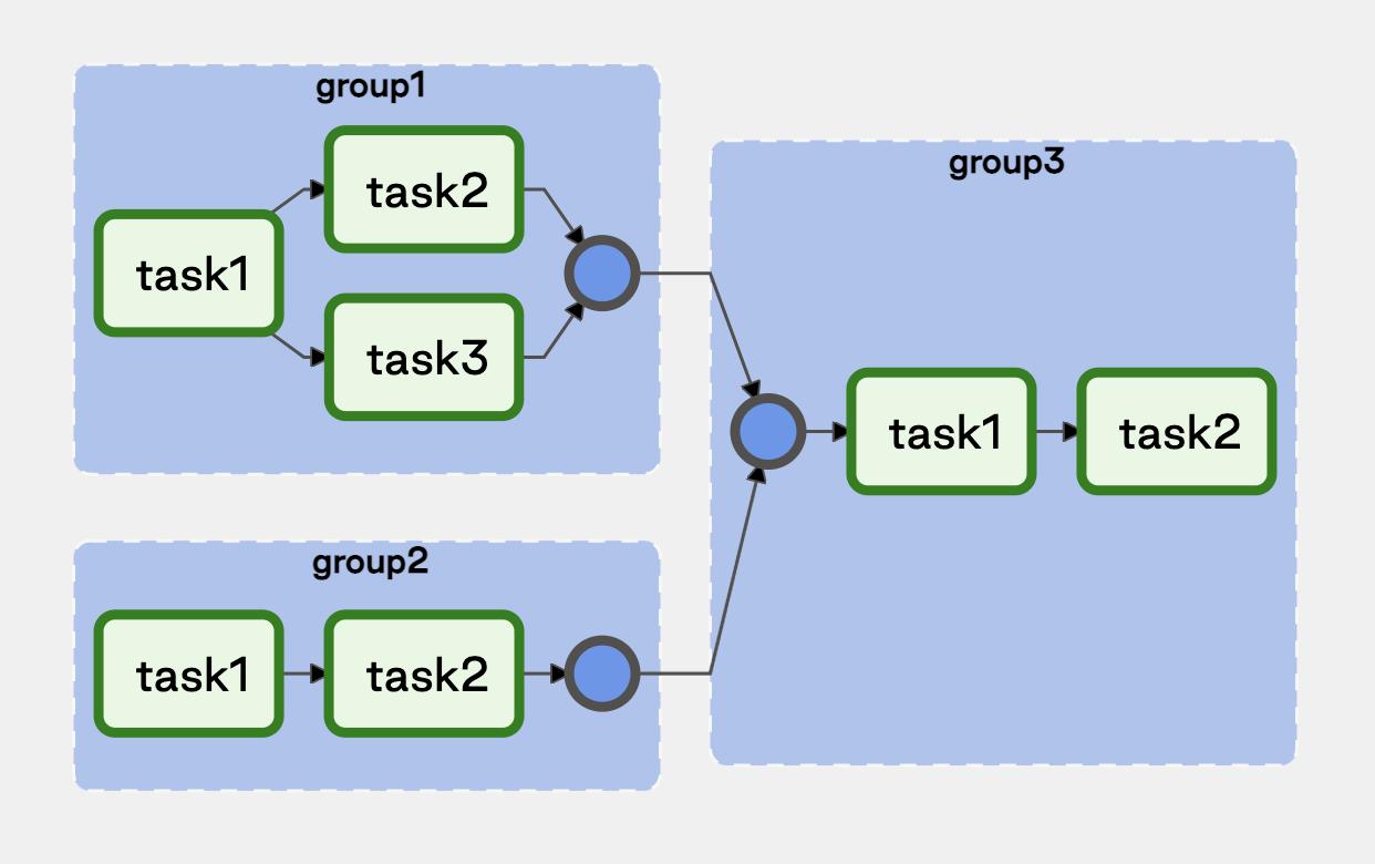 Task Group Dependencies